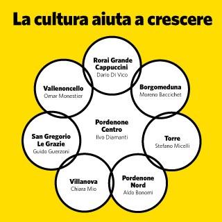 La cultura aiuta a crescere